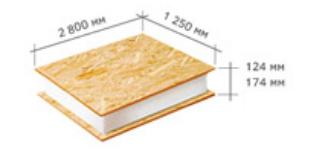 размеры сип панелей